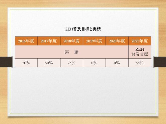 2020zeh%e5%ae%9f%e7%b8%be%e5%a0%b1%e5%91%8a
